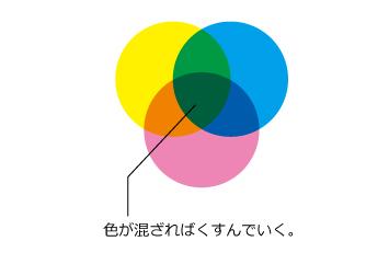 カラー混ざり